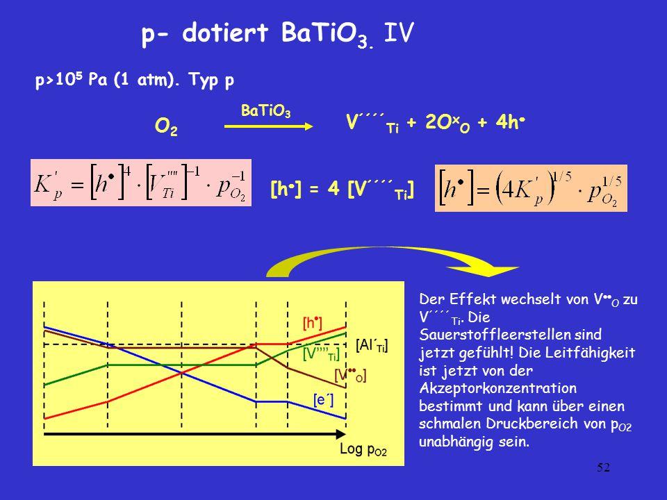 p- dotiert BaTiO3. IV V´´´´Ti + 2OxO + 4h O2 [h] = 4 [V´´´´Ti]